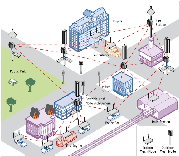 Renaissance Communication Systems - Integrated Systems